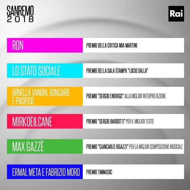 Sanremo 2018: chi è Ermal Meta?